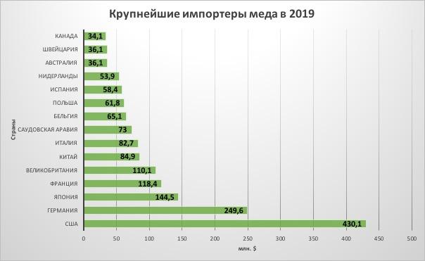 Крупнейшие импортеры меда в 2019 году