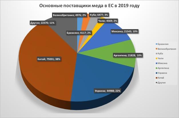 Поставщики меда в Евросоюз, 2019 год